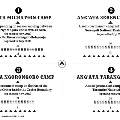 Rates Angata Camps